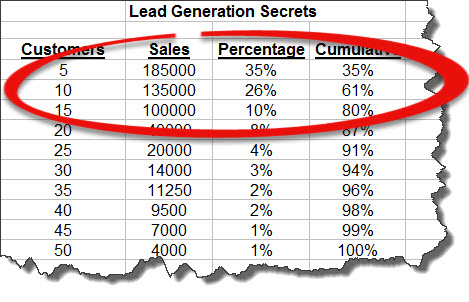 Sales Leads And The 8020 Rule